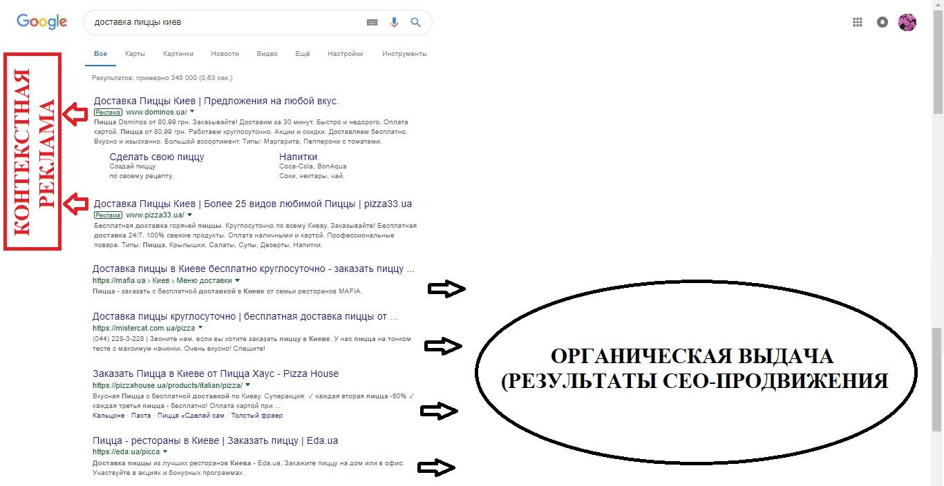 Контекстная реклама и органическая выдача в Google